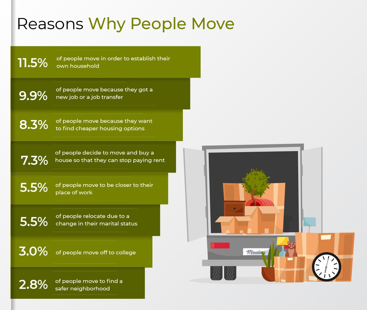 An overview of the reasons people decide to move.