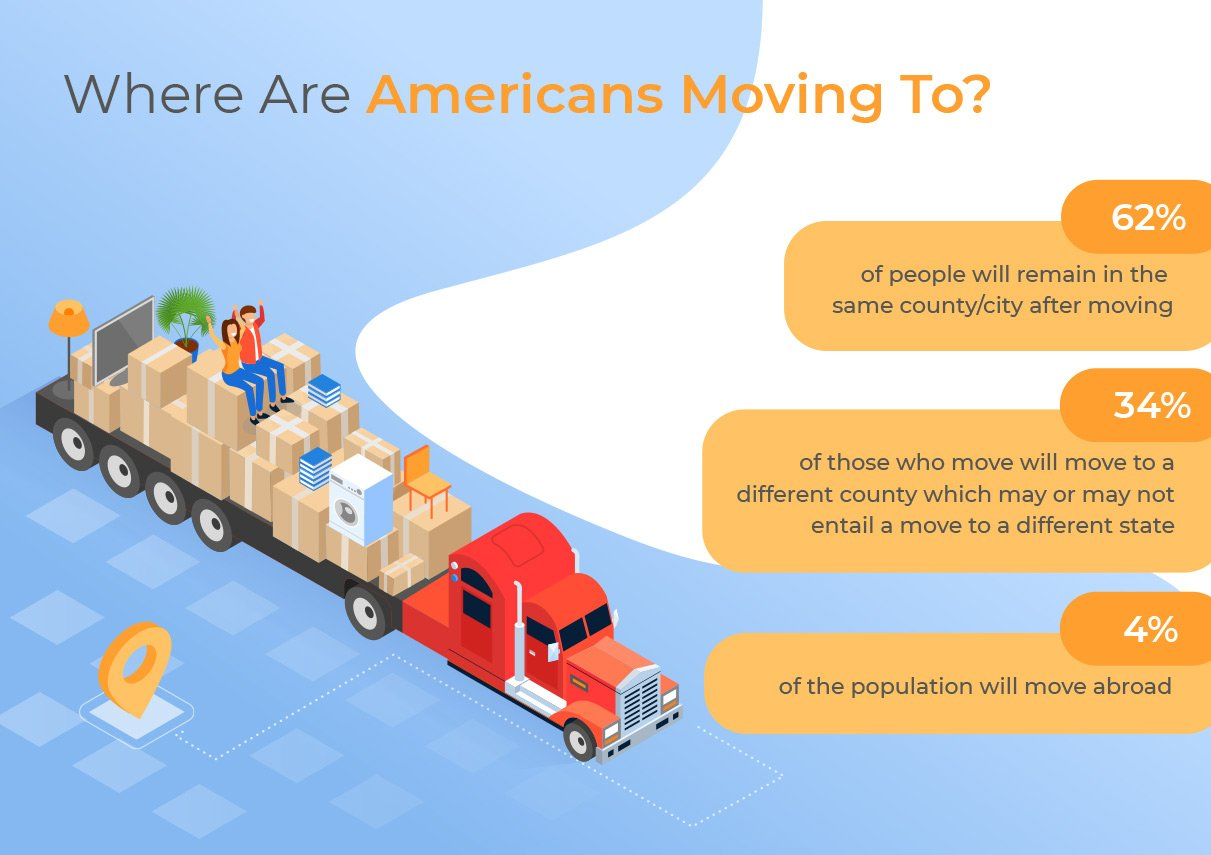 An overview of the places Americans are moving to.