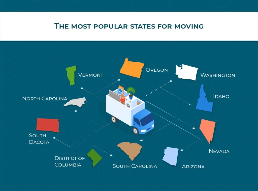 most popular stated for moving