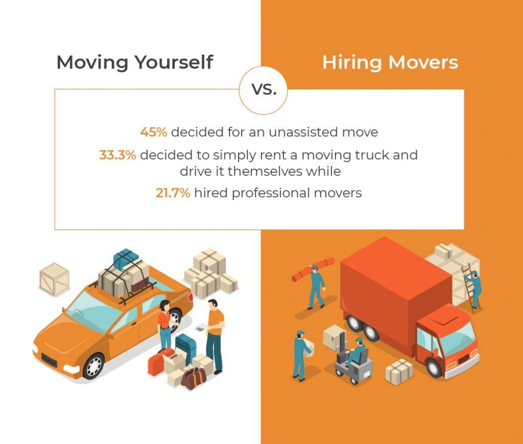 moving yourself vs. hiring movers statistics