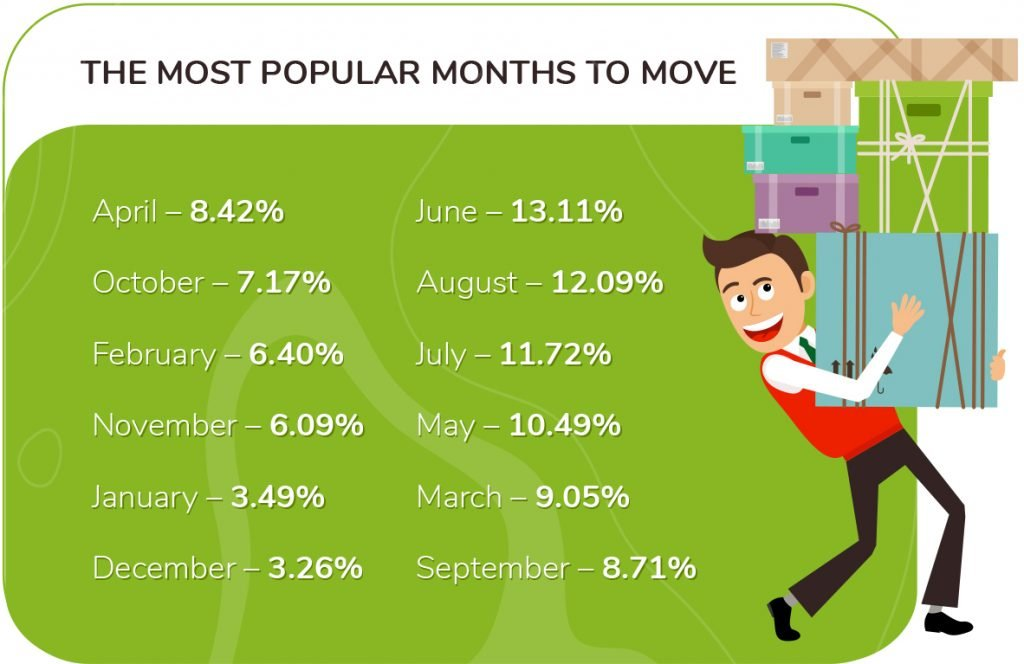 most popular months to move