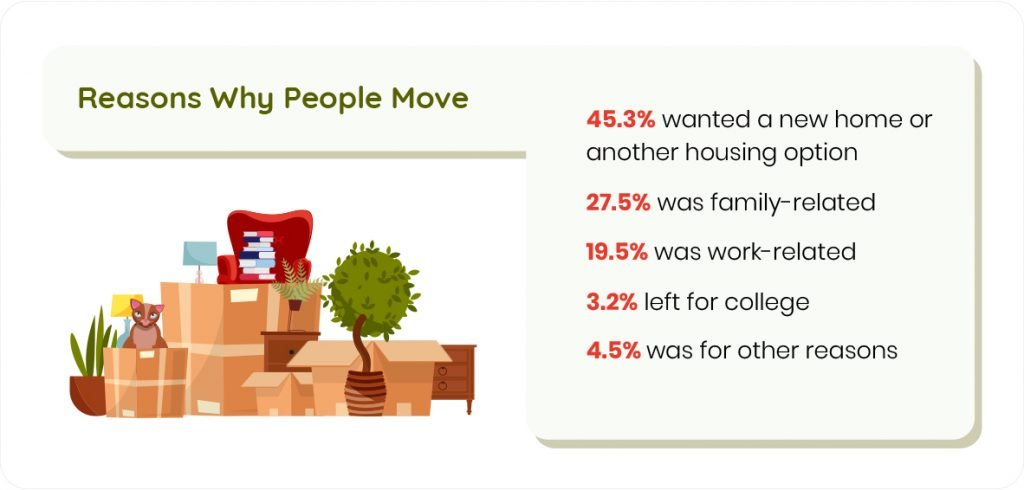 an overview of the reasons why people move